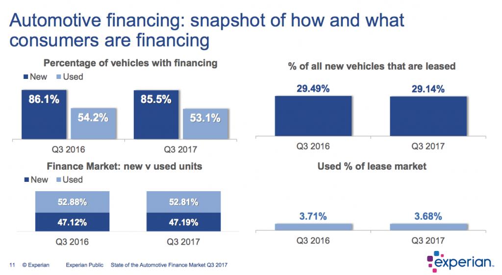Average Car Payment Per Month >> Auto Finance Market Gains Strength, While Subprime Originations Hit Record Low